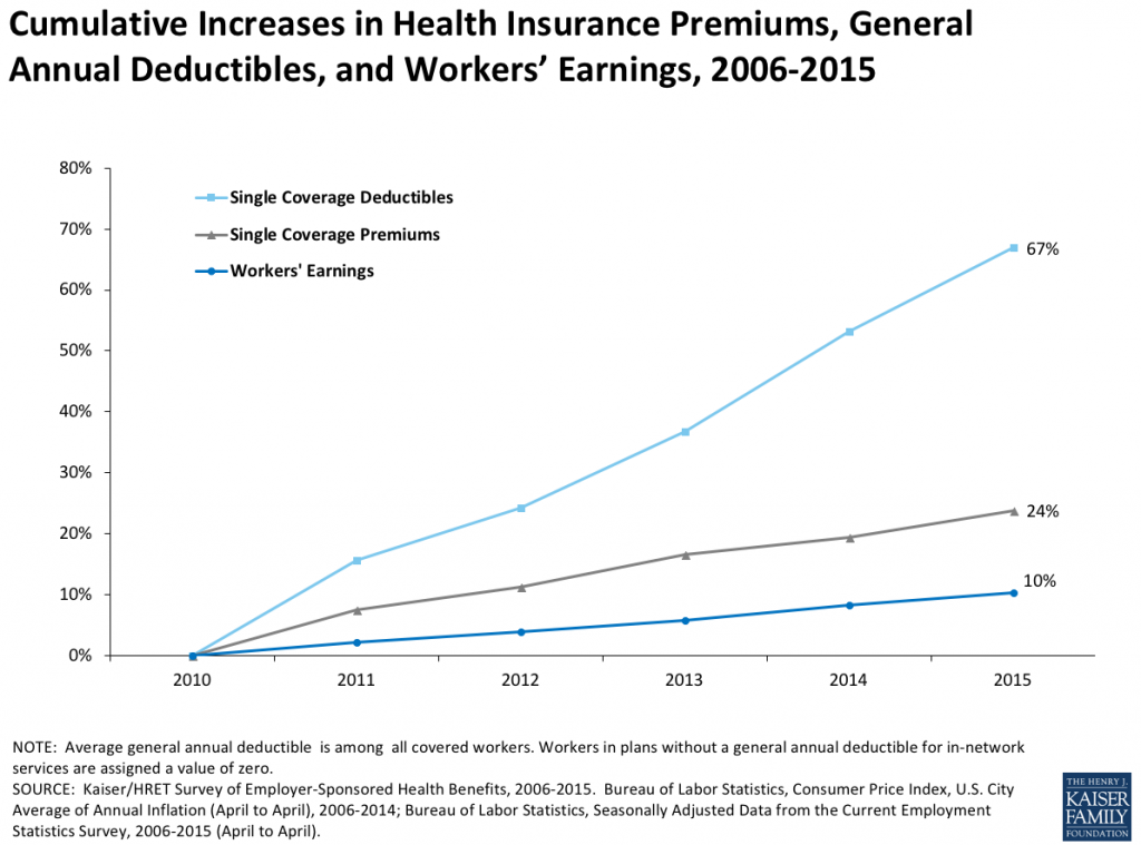Increases in Premiums, deductibles, and earnings 2006-15