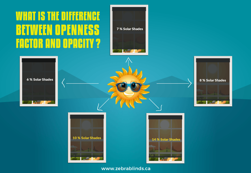 Difference Between Openness Factor and Opacity