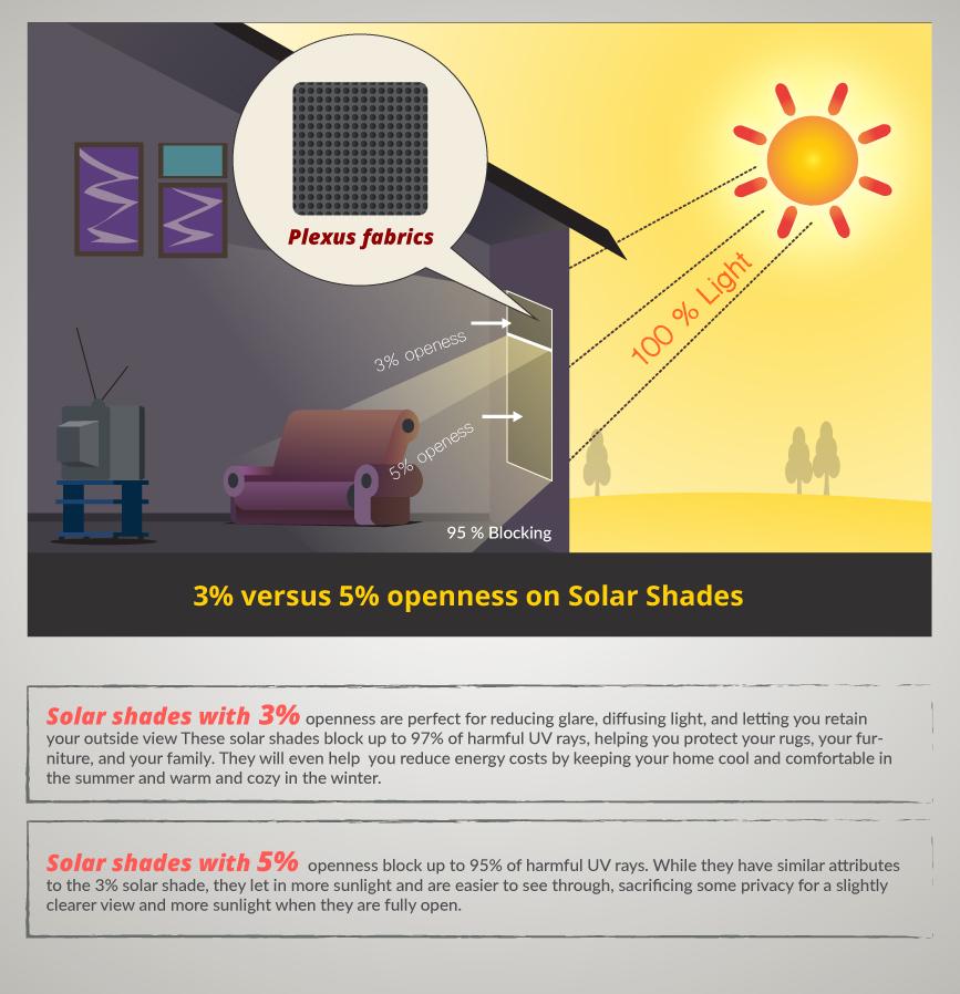 3% VS 5% Openess on Solar Shades