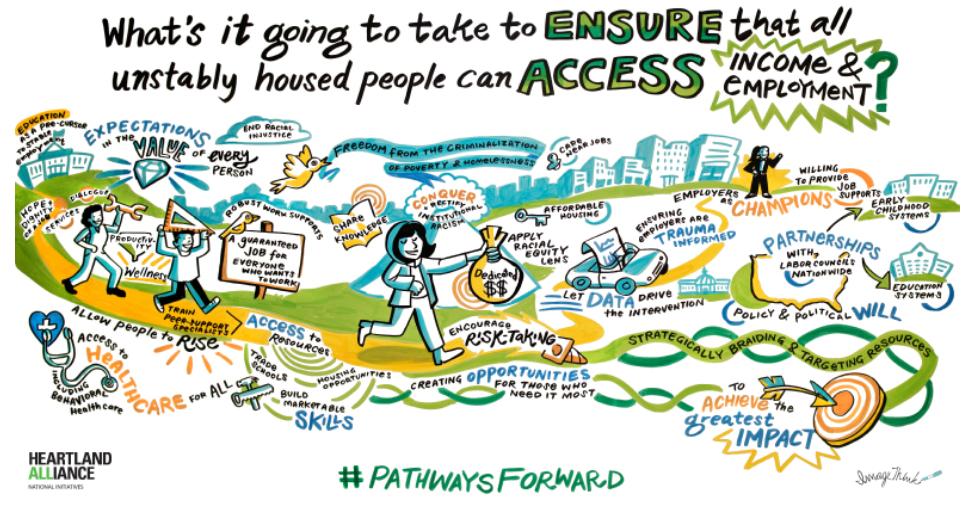 """Pathways Forward"" graphic, June 2018, Heartland Alliance"