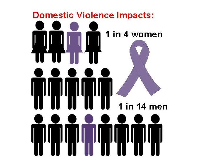 Domestic violence 1-in-4 infographic
