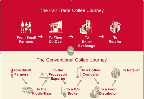 Coffee Journey