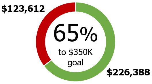Percent to 350K Goal