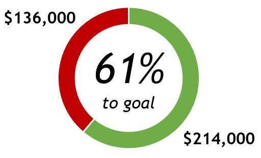 Percent to Goal
