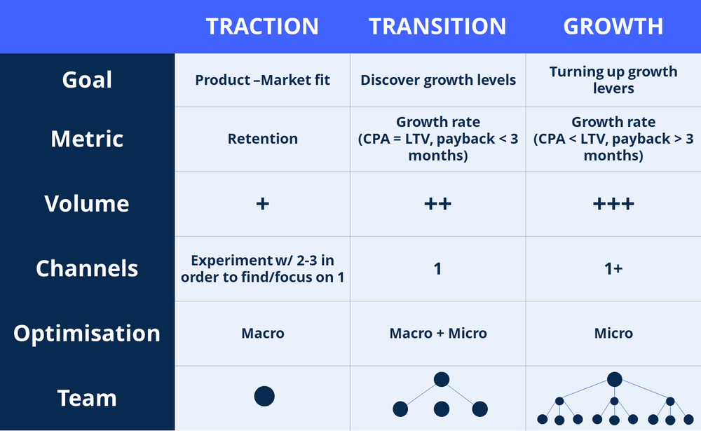 A startup goes through three phases of growing: discover product-market fit, identify growth levers, and fueling the highest conversion growth levers