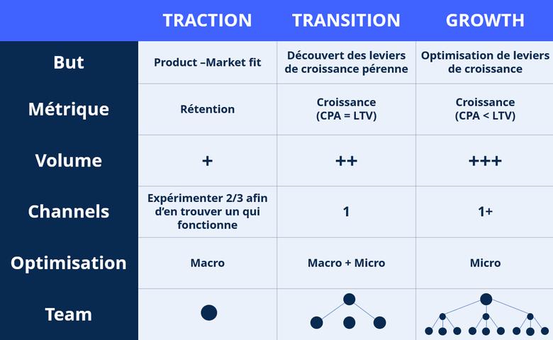 Une start-up traverse trois phases de croissance : découvrir son adéquation du produit au marché (product-market fit), identifier les leviers de croissance potentiels, alimenter les leviers de croissance présentant les meilleurs conversions