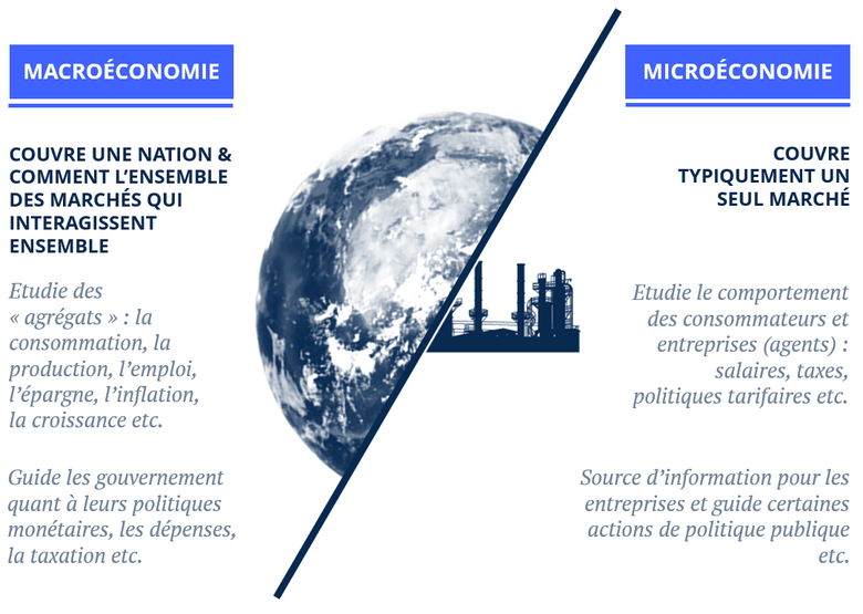 Microéconomie et macroéconomie