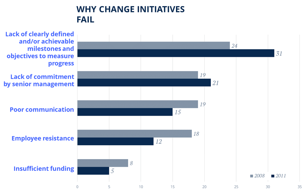 Change initiatives fail first because of lack of clearly defined milestones and objectives