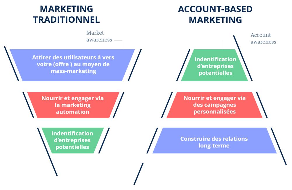 L'Account-based marketing est une stratégie de marketing B2B dans laquelle l'entreprise considère et traite un client comme si celui-ci consistait en un marché en lui-même.