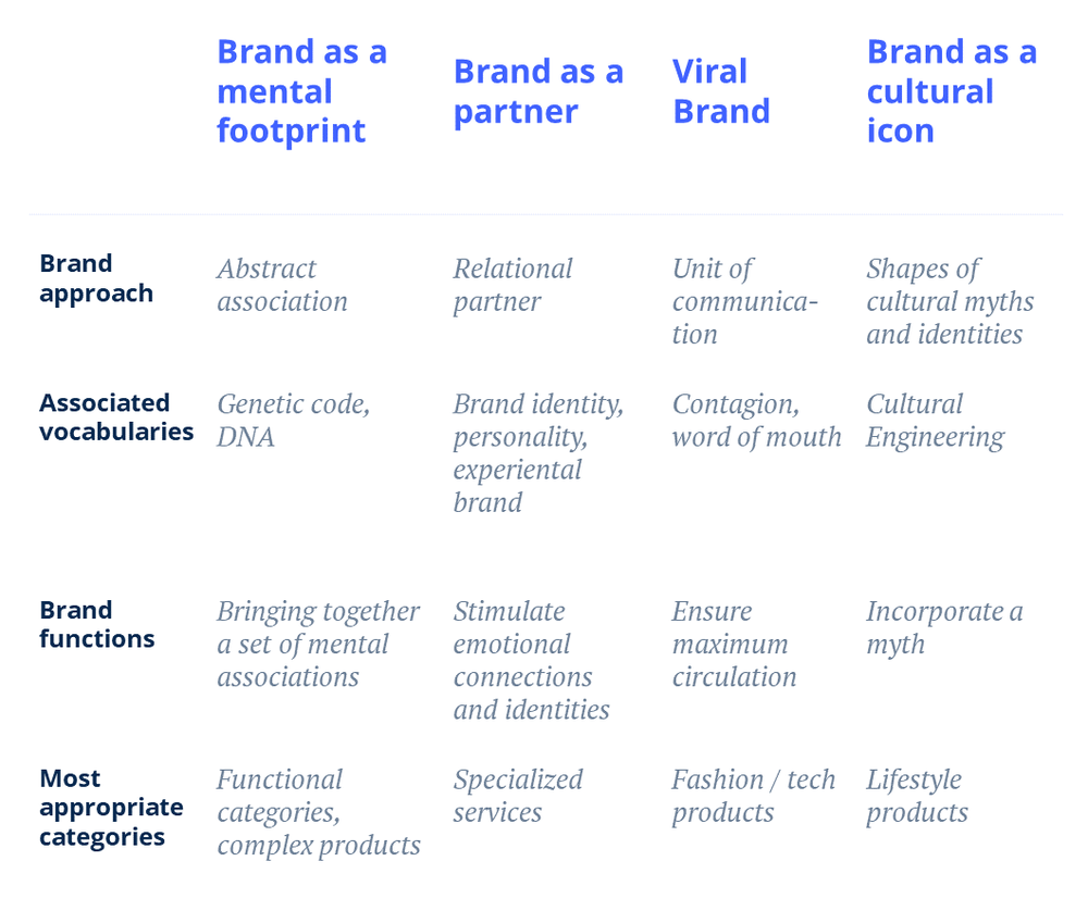Four metaphors can be used to think about brands: brands as a footprint, brand as a partner, brand a virality engine, and brand as cultural icons