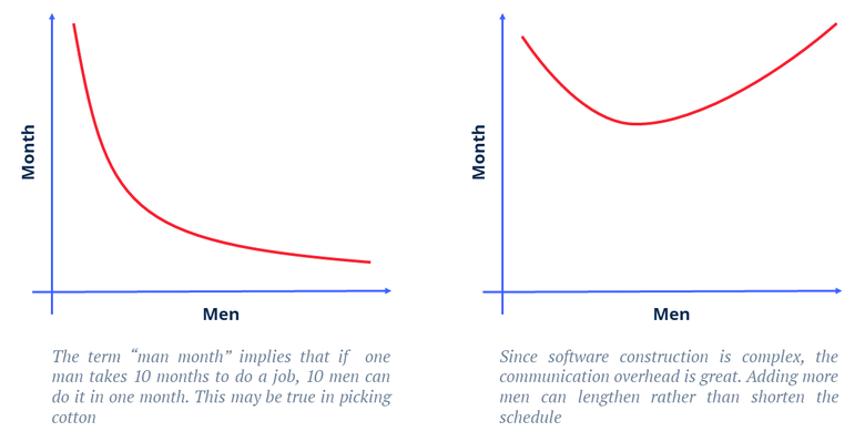 The brook's law tells us that adding human resources to an already late software projects only makes it later