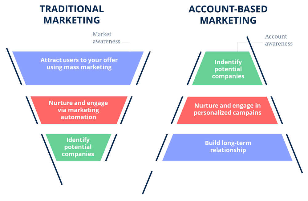 Account-based marketing is a B2B strategy in which the company considers a customer as if it were a market itself