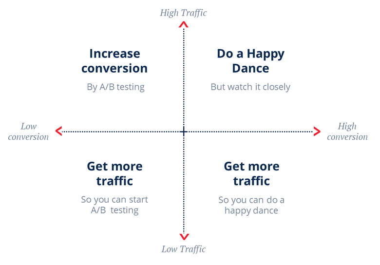 You have to break down your marketing problems to figure out which areas you need to improve to increase conversions