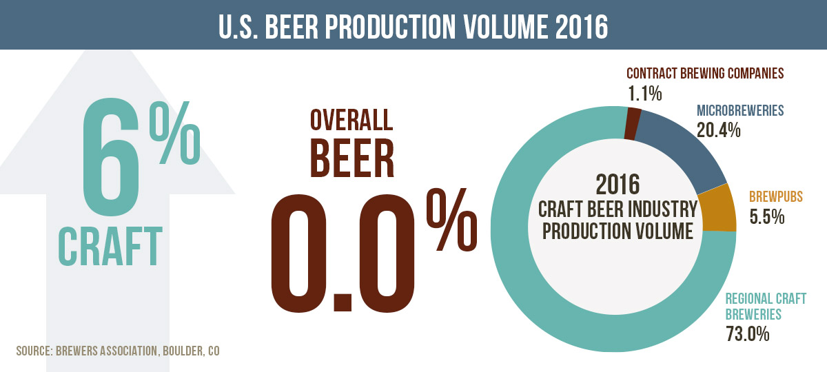Is The Craft Beer Industry Sustainable