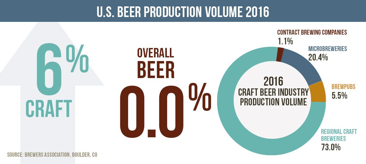 Craft Beer Industry Statistics