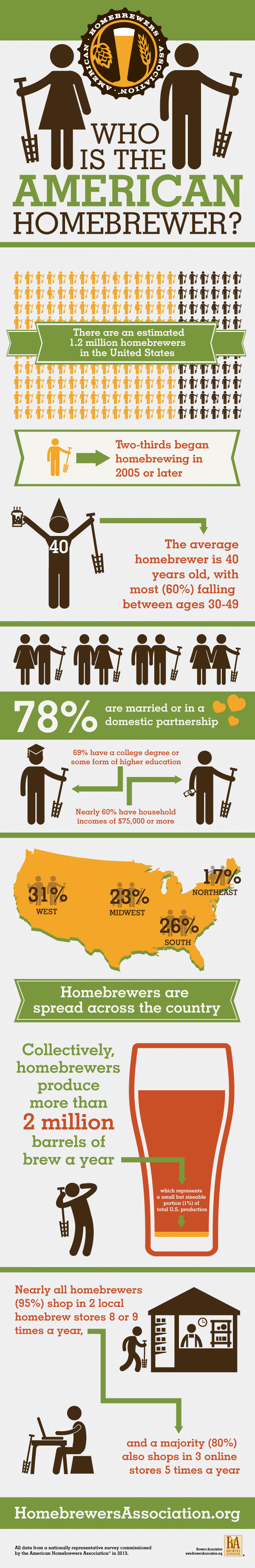 2013 Homebrewer Demographics Infographic