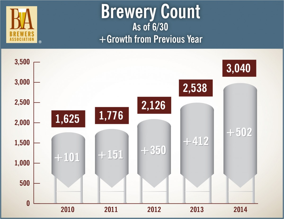 Brewery Count 6/14