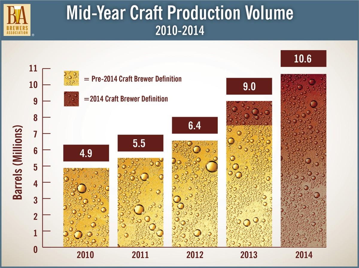 Production Volume 2010-2014
