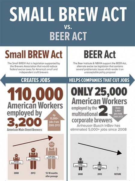 Small BREW Act