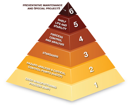 The Quality Priority Pyramid_0215