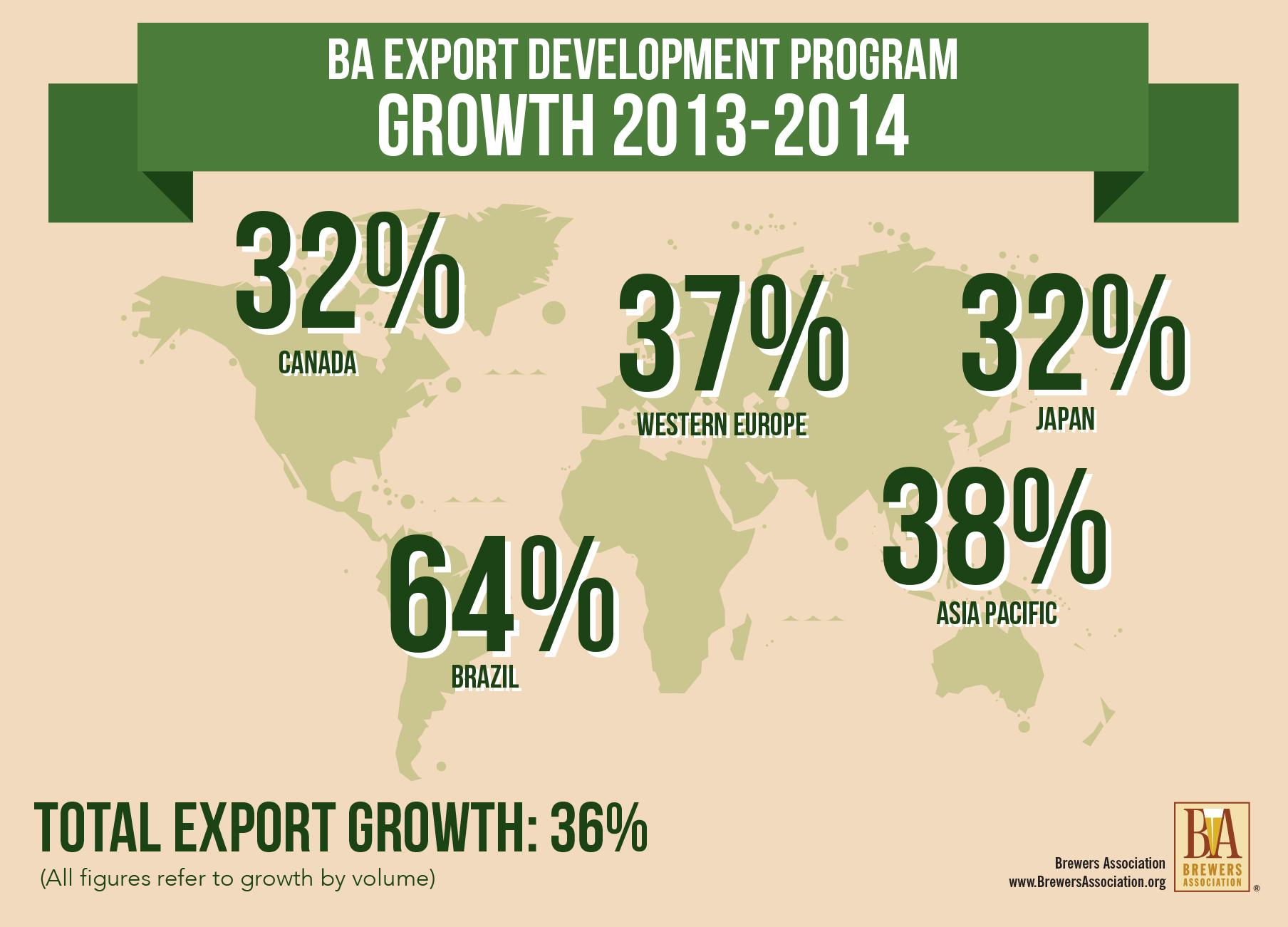 2014 Export Development Growth