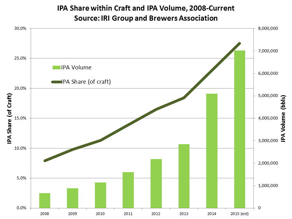Growing Market Share Of Craft Beer