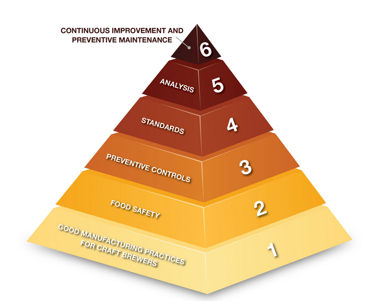 Quality Priority Pyramid Brewers Association