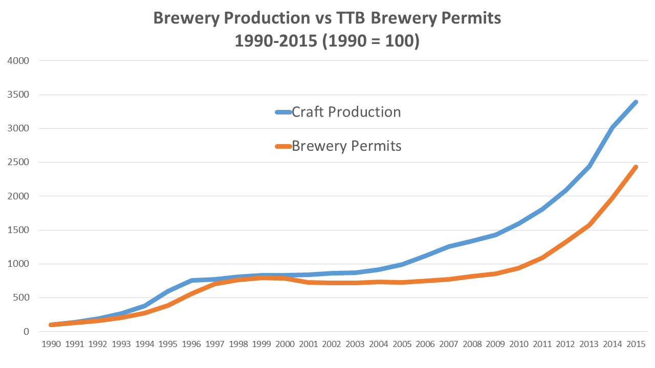Permits and Growth