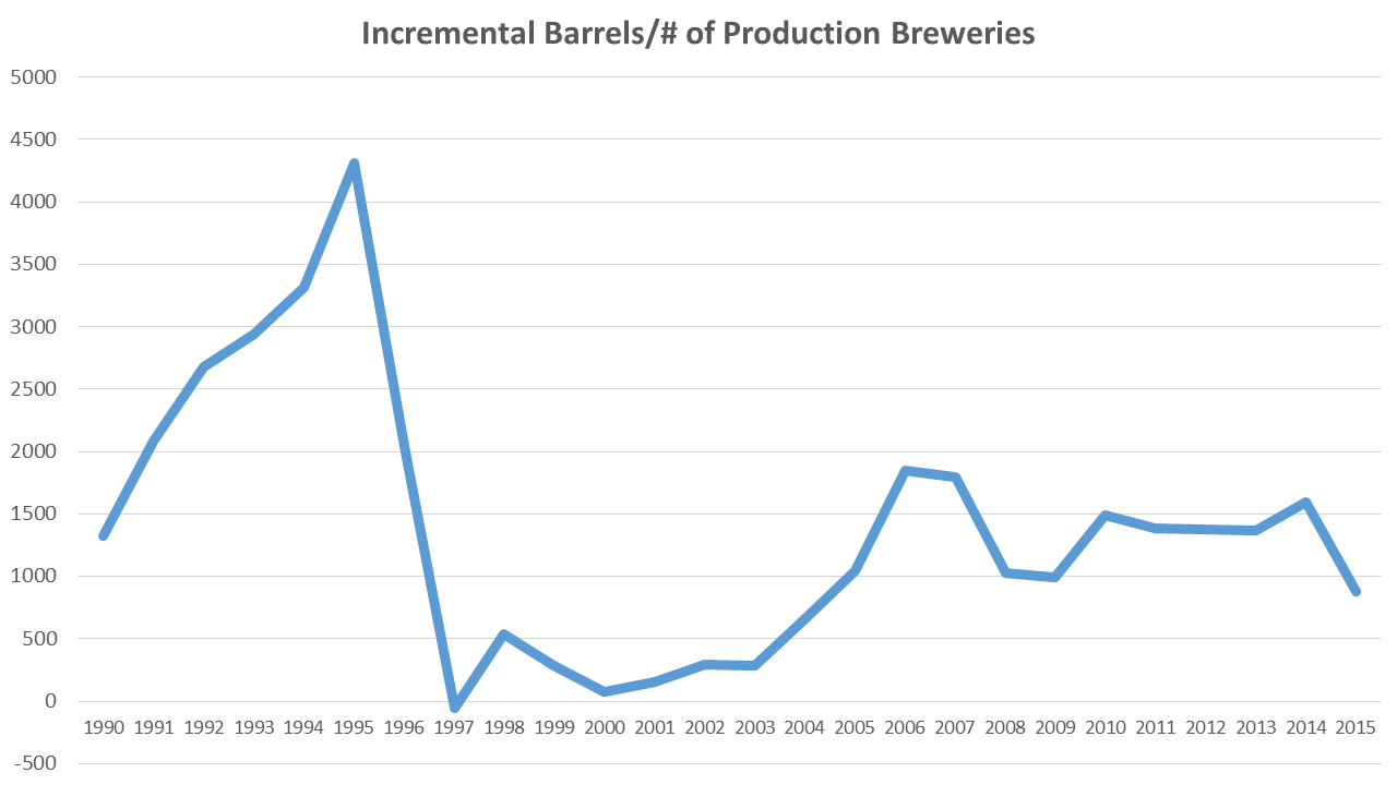 incremental bbls per brewery