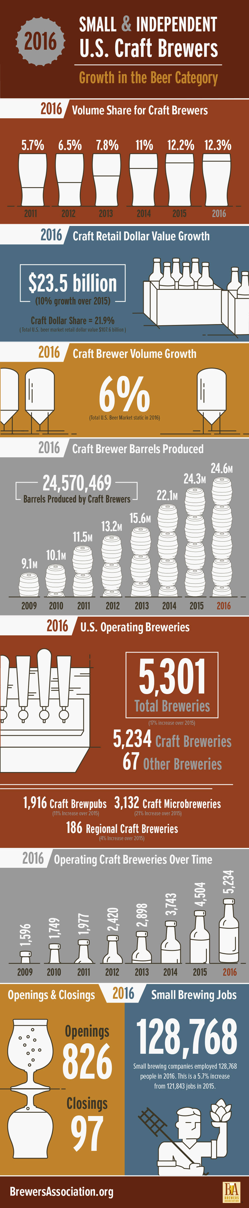 Steady Growth For Small And Independent Brewers Brewers Association