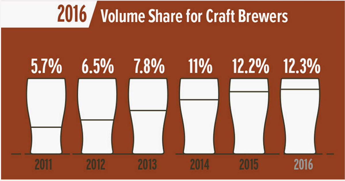 Steady Growth For Small And Independent Brewers Brewers