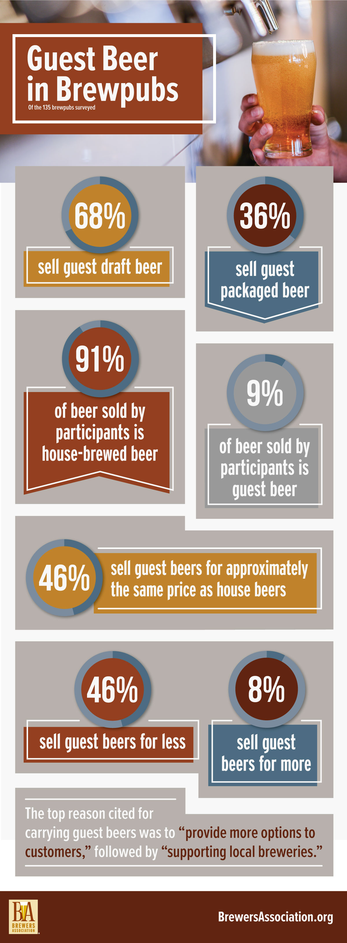 Guest Beer in Brewpubs Infographic
