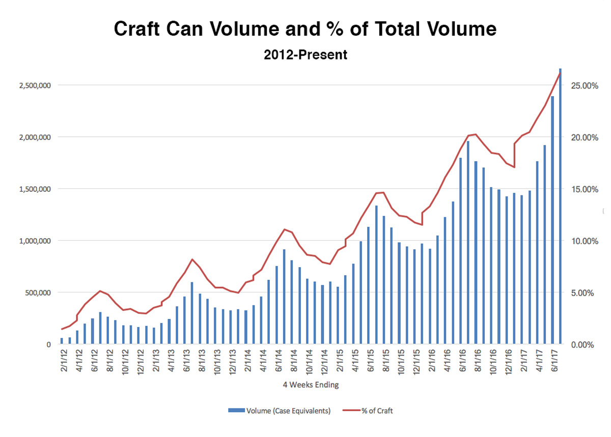 craft can usage