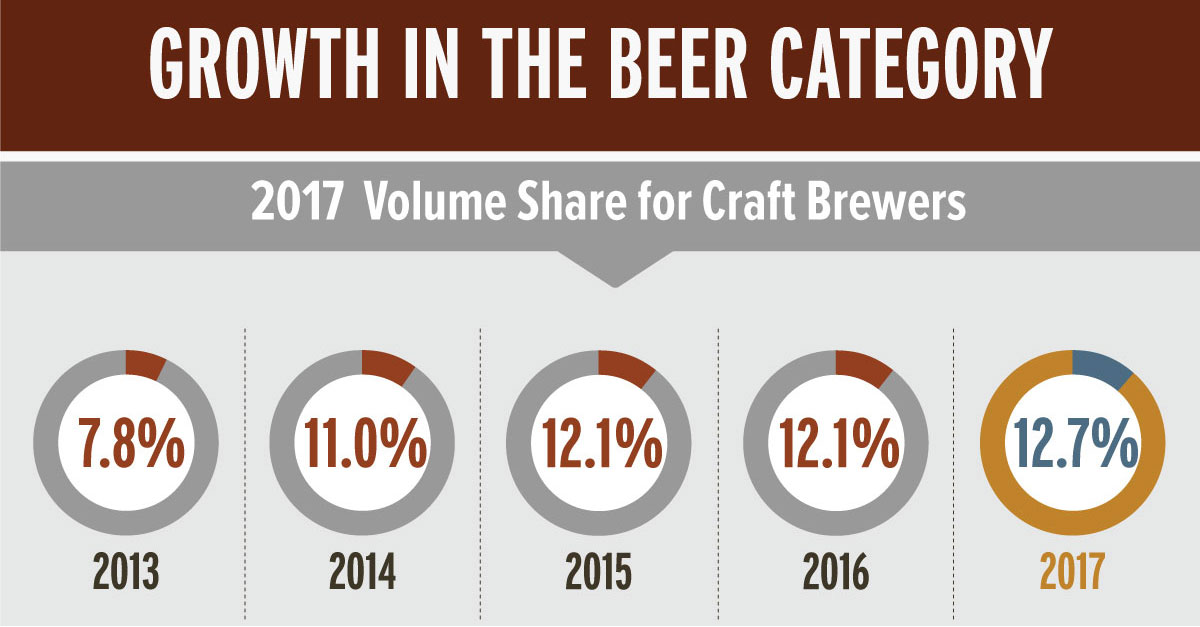Job Opportunities In The Craft Beer Industry | Crafting