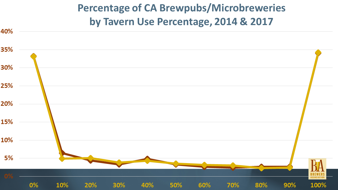 Percentage of CA Brewpubs/Microbreweries by Tavern Use Percentage, 2014 & 2017