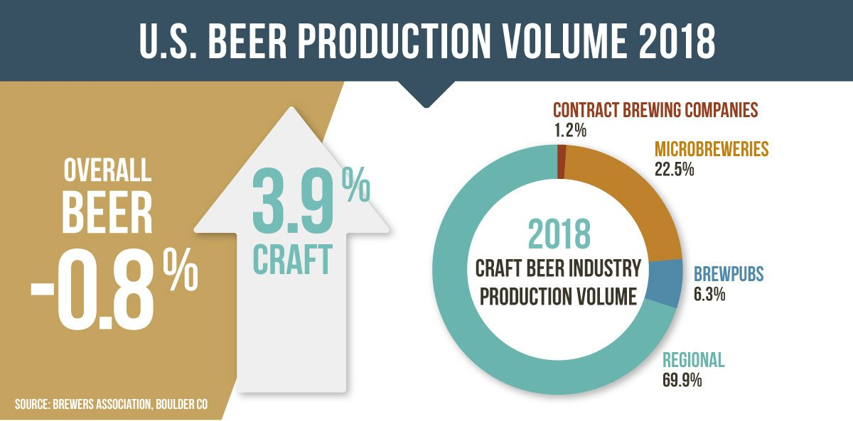National Beer Sales & Production Data | Brewers Association