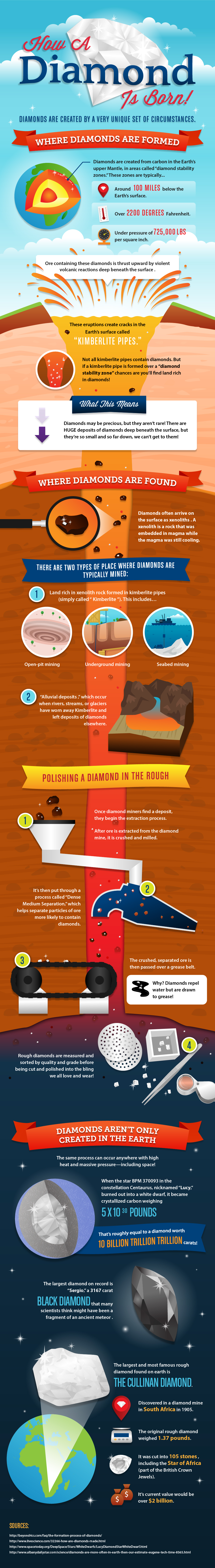 How a Diamond is born infographic