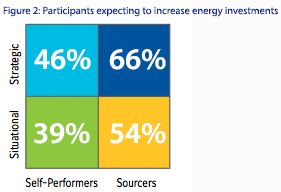 Figure 2: Participants expecting to increase energy investments