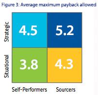 Figure 3: Average maximum payback allowed