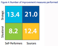 Figure 4: Number of improvement measures performed