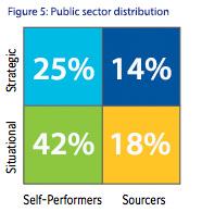 Figure 5: Public sector distribution