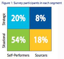 Figure 1: Survey participants in each segment