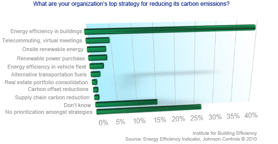 Emission reduction targeting strategy graph