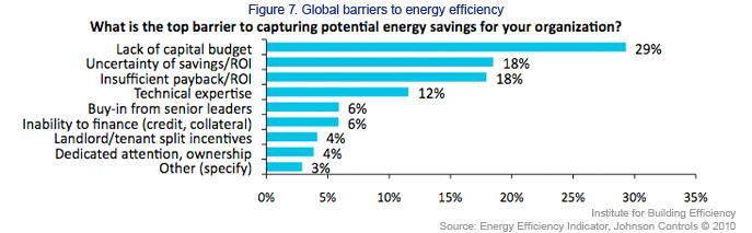 Global Barriers to Energy Efficiency