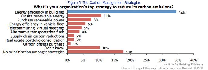 Top Carbon Management Strategies