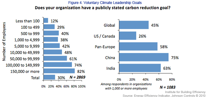 Voluntary Climate Leadership Goals