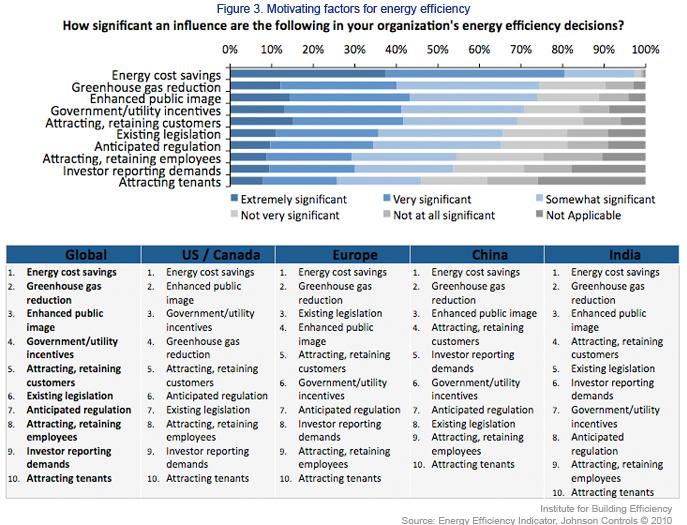 Motivating Factors for Energy Efficiency