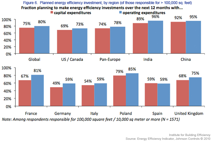Fraction Planning for Energy Efficiency Investments