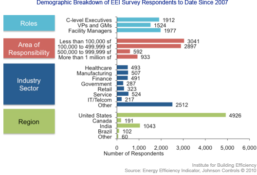 EEI demographic breakdown