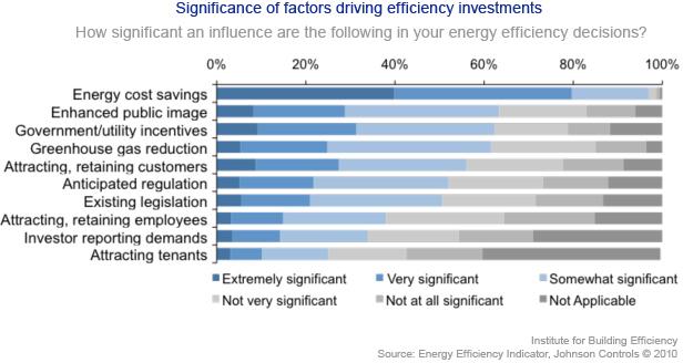 EEI factors driving efficient investments